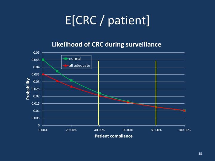 E[CRC / patient]