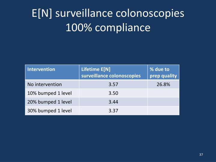 E[N] surveillance colonoscopies