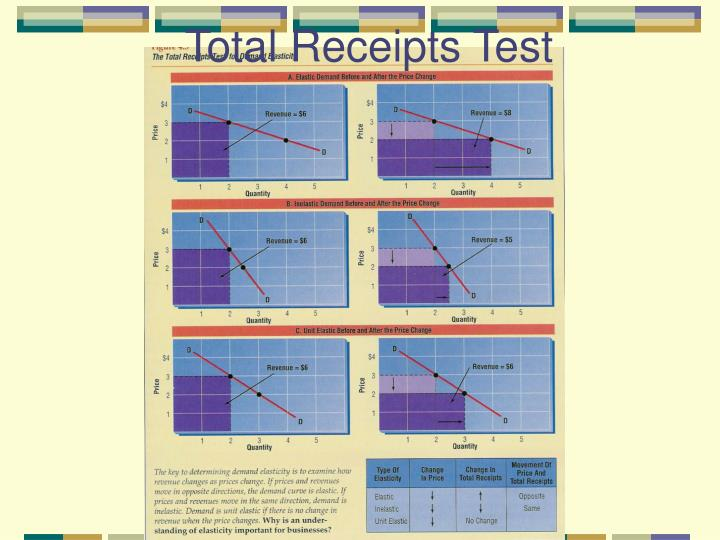 Total Receipts Test