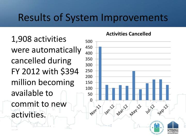 Results of System Improvements