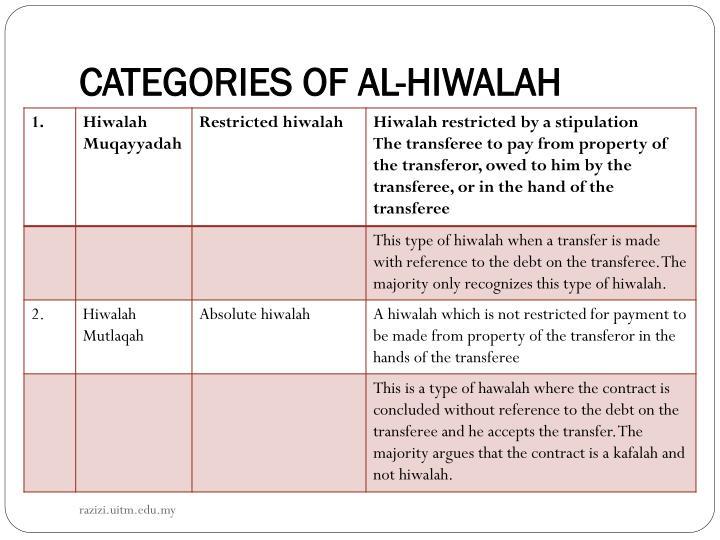 CATEGORIES OF AL-HIWALAH