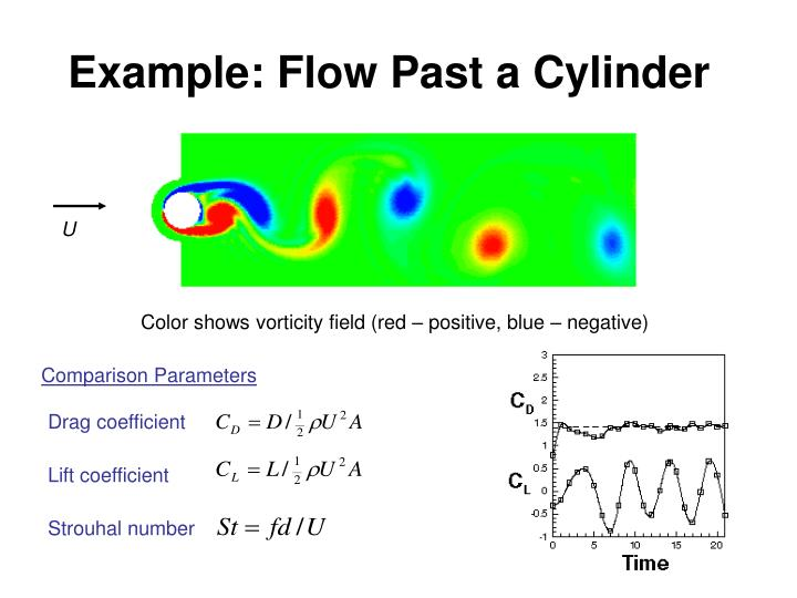 Example: Flow Past a Cylinder