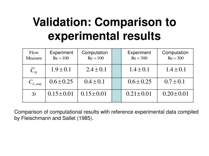 Validation: Comparison to experimental results