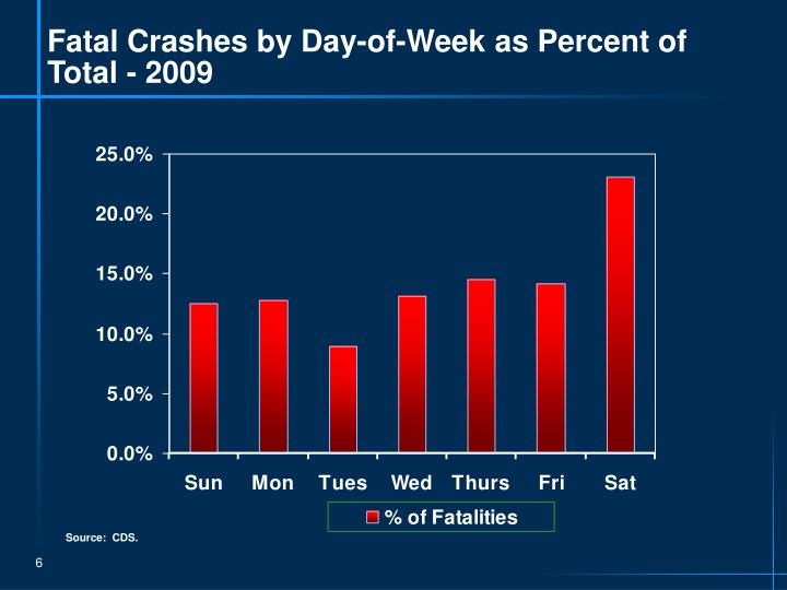 Fatal Crashes by Day-of-Week as Percent of Total - 2009