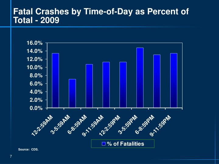Fatal Crashes by Time-of-Day as Percent of Total - 2009