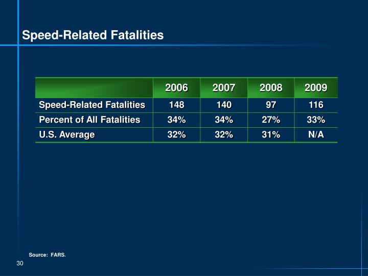 Speed-Related Fatalities