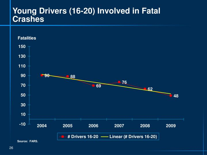 Young Drivers (16-20) Involved in Fatal Crashes