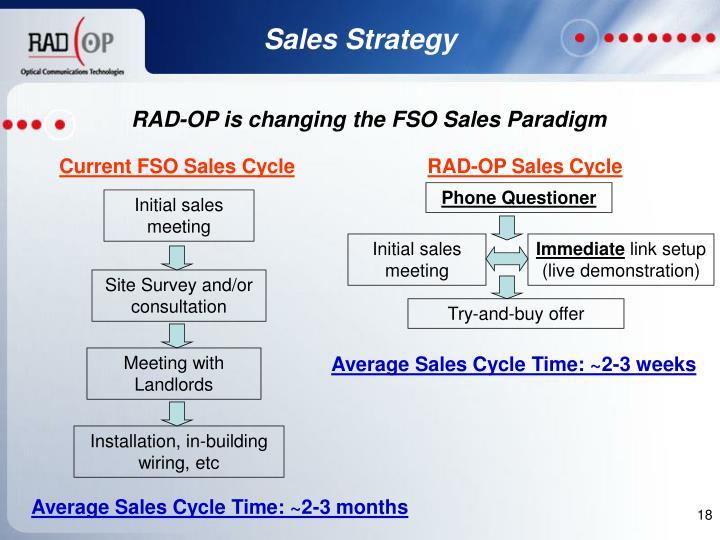 Initial sales meeting