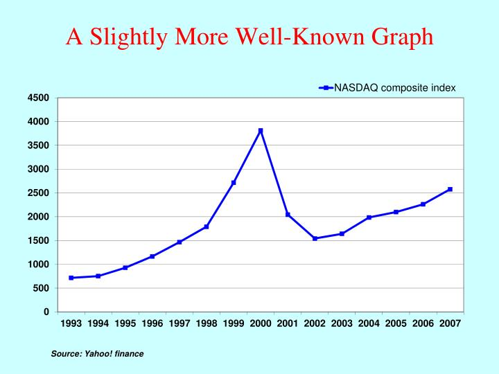 A Slightly More Well-Known Graph
