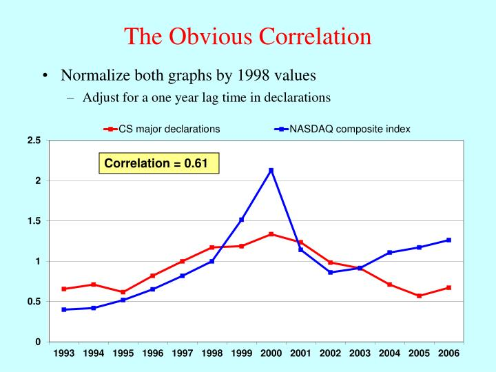 Normalize both graphs by 1998 values