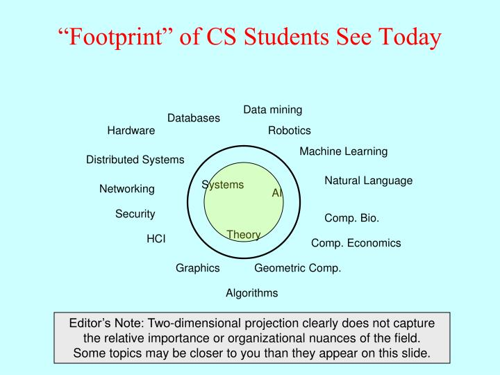"""Footprint"" of CS Students See Today"