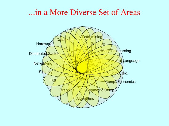 ...in a More Diverse Set of Areas