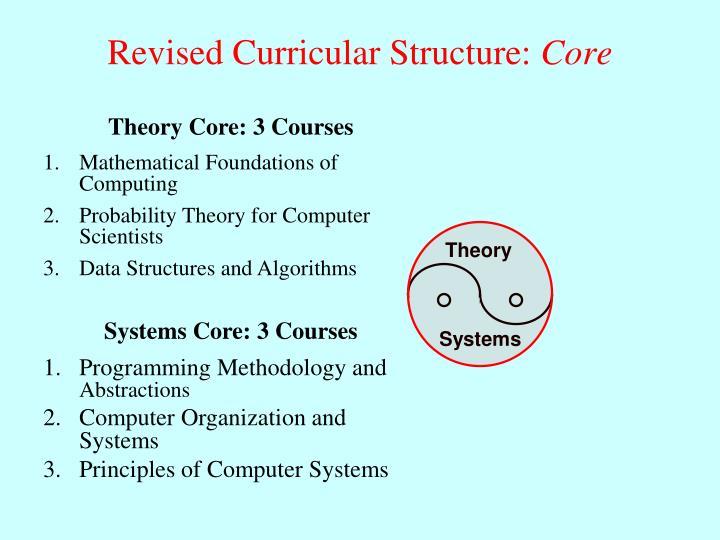 Programming Methodology and