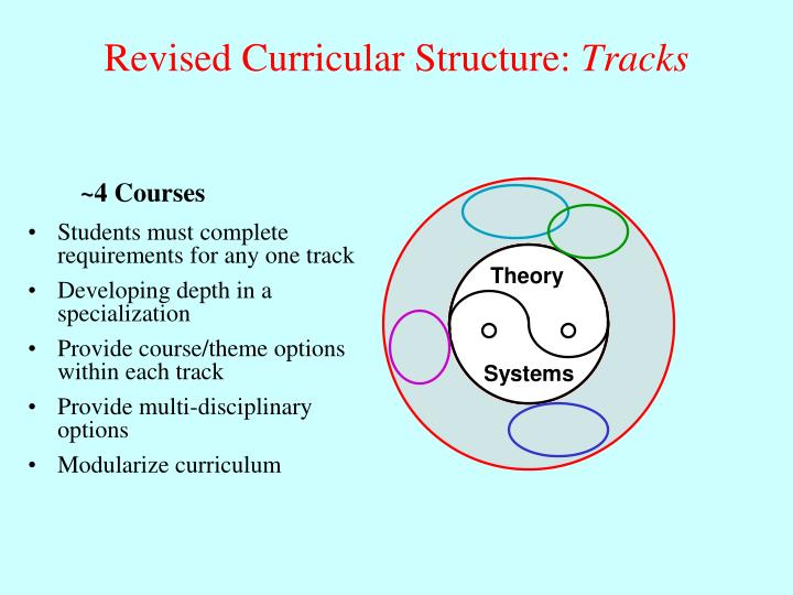 Revised Curricular Structure:
