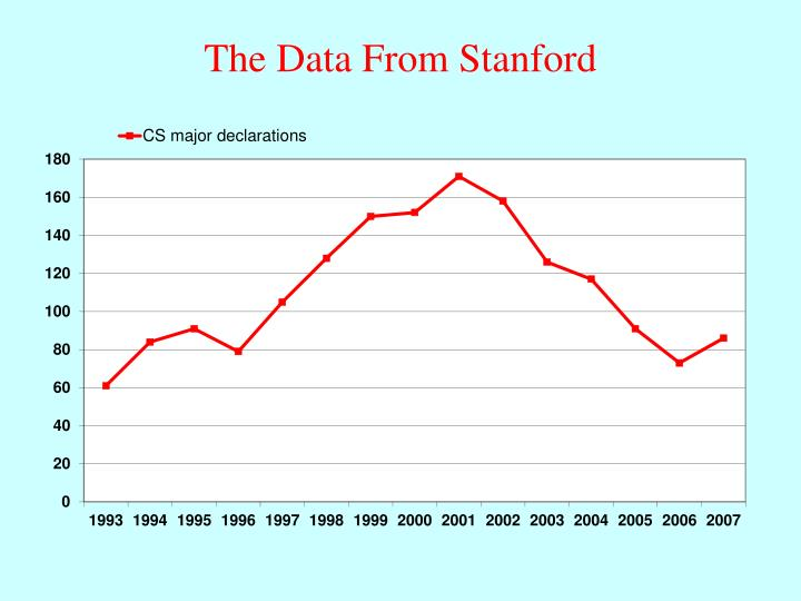 The Data From Stanford