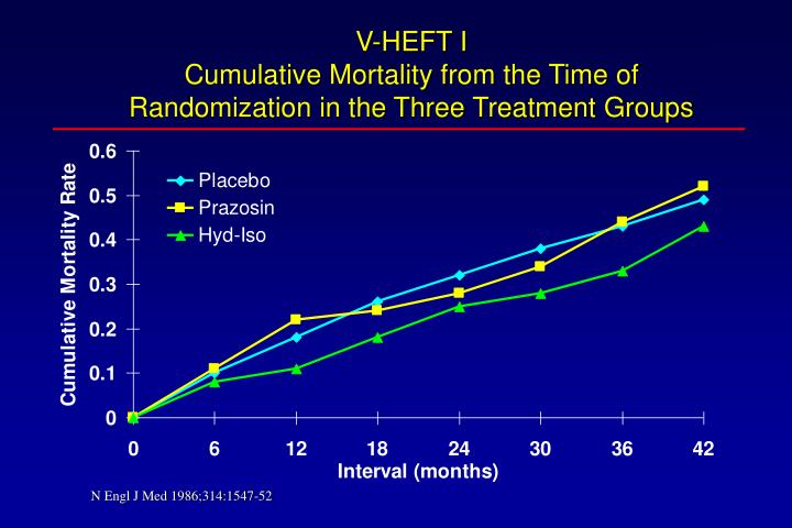 V heft i cumulative mortality from the time of randomization in the three treatment groups