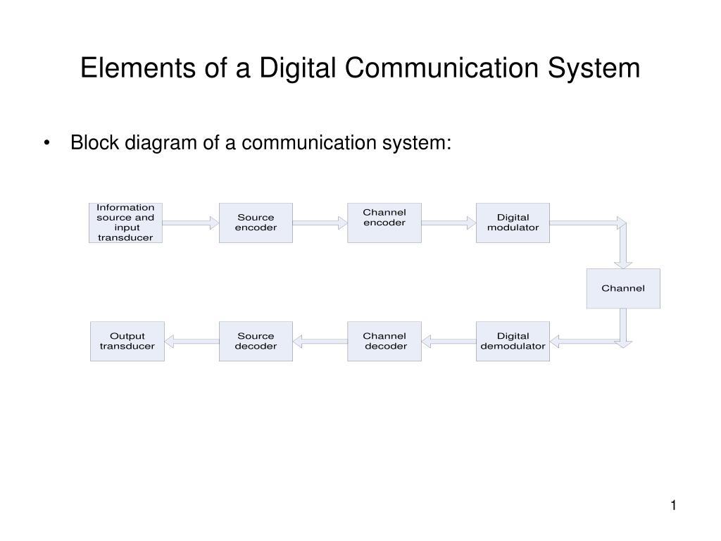 elements of a digital communication system n.