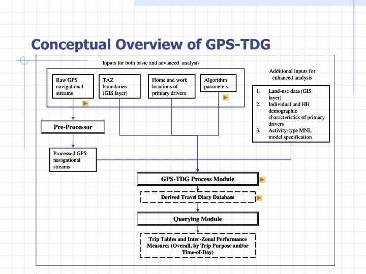 Conceptual Overview of GPS-TDG