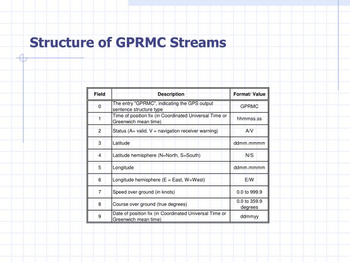 Structure of GPRMC Streams