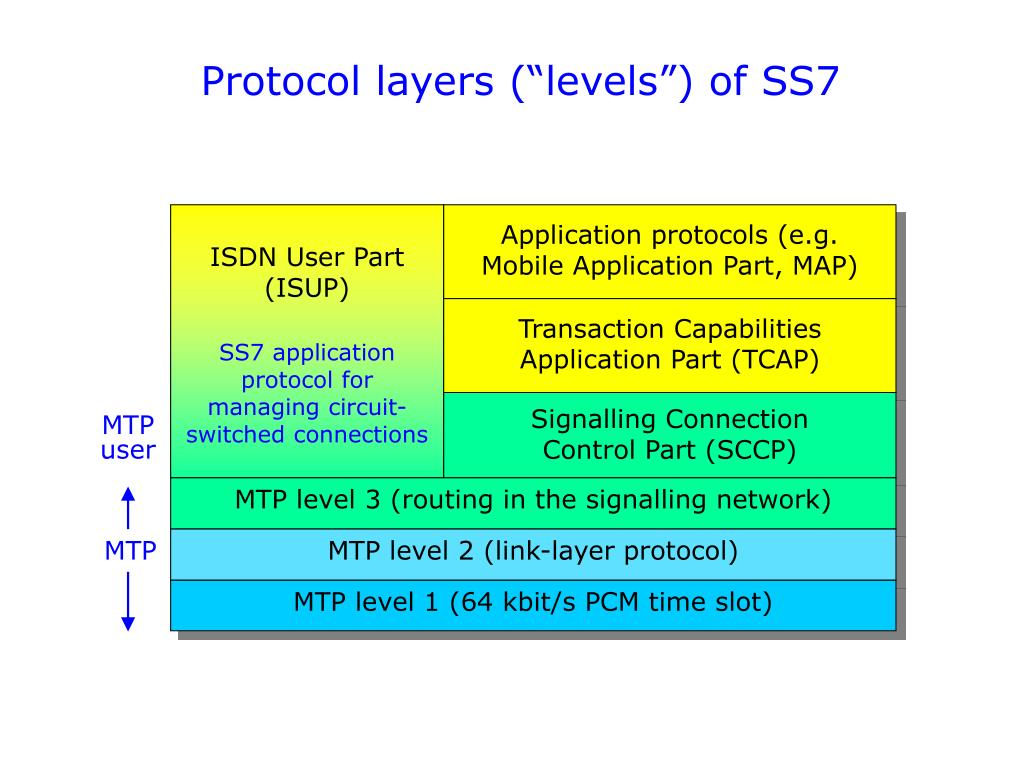 PPT - Structure of the PSTN PowerPoint Presentation - ID:1711360