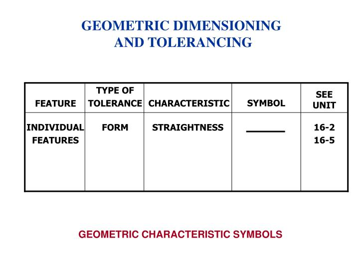 Ppt Gdampt Stands For Geometric Dimensioning Amp Tolerancing