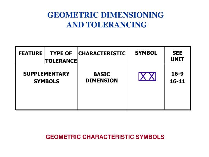 Ppt Gdt Stands For Geometric Dimensioning Tolerancing