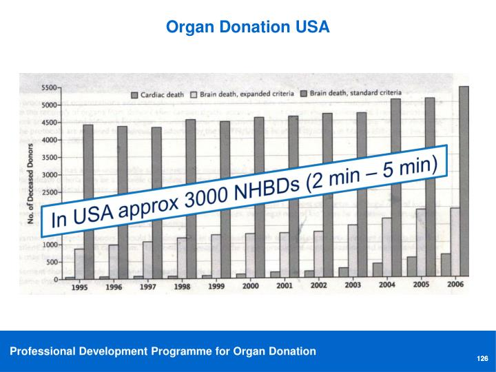Organ Donation USA