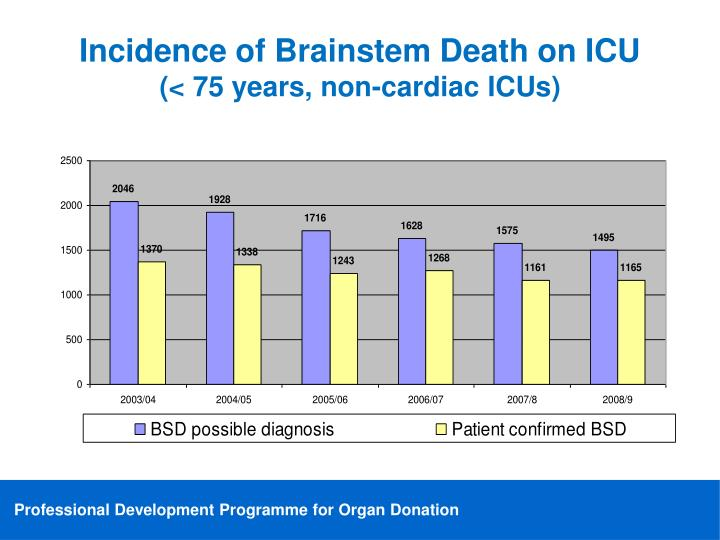 Incidence of Brainstem Death on ICU