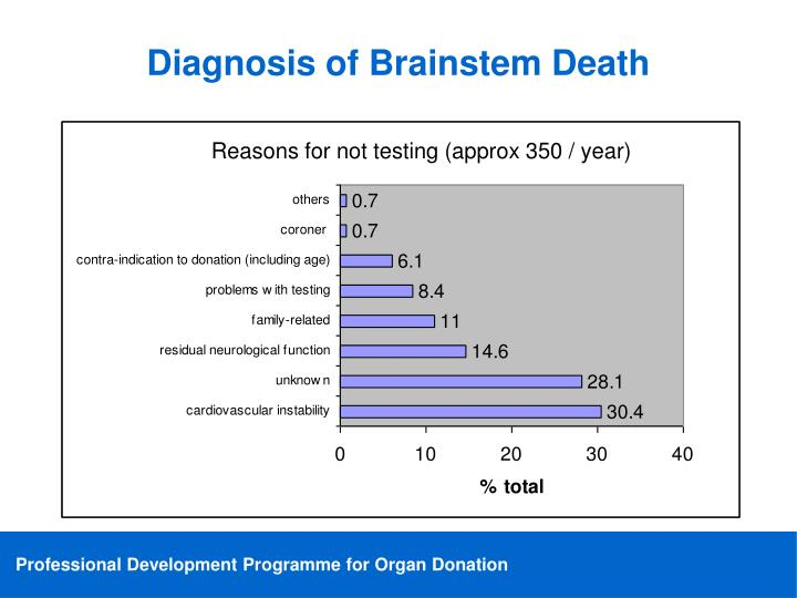 Reasons for not testing (approx 350 / year)