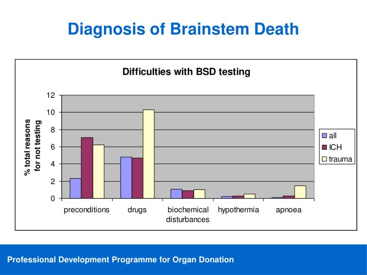 Diagnosis of Brainstem Death