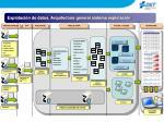 explotaci n de datos arquitectura general sistema explotaci n