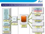 explotaci n de datos esquema general del sistema