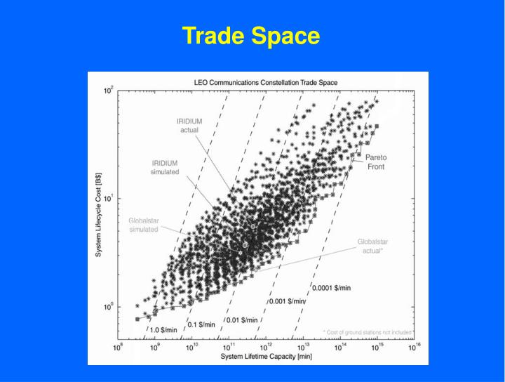 Trade Space