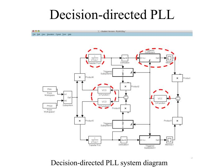 Decision-directed PLL