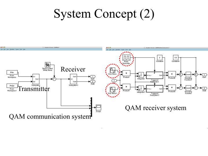 System Concept (2)