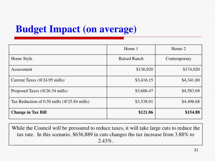 Budget Impact (on average)