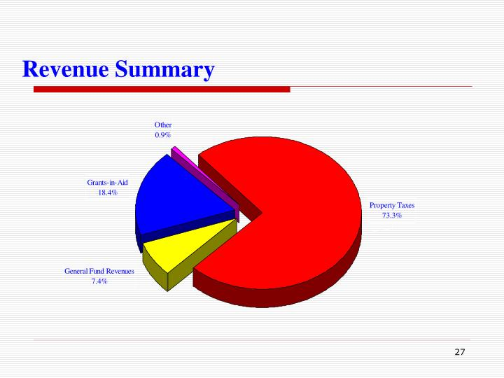 Revenue Summary