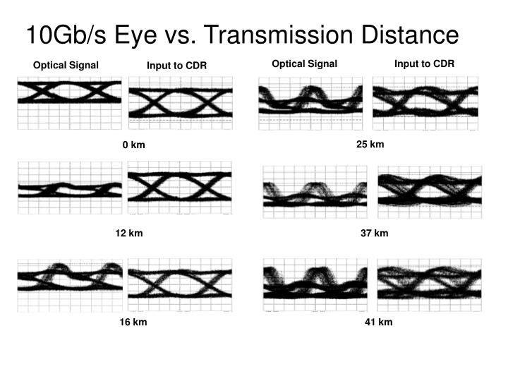 10Gb/s Eye vs. Transmission Distance