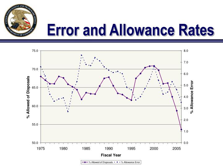 Error and Allowance Rates