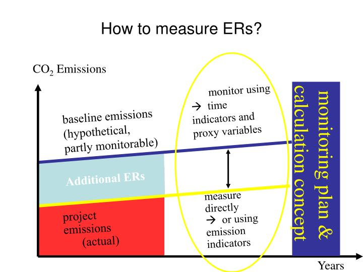 How to measure ERs?