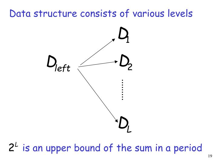 Data structure consists of various levels
