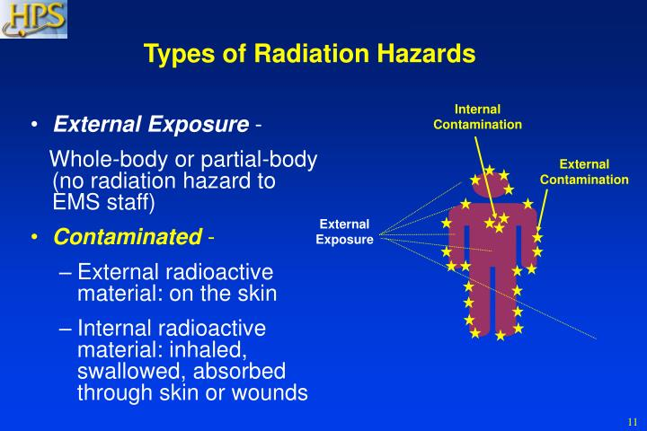 Types of Radiation Hazards