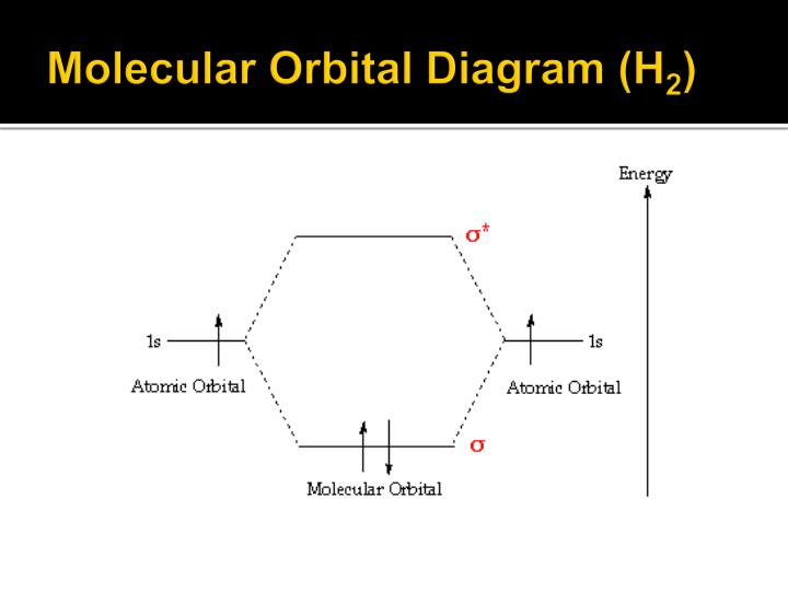 Ppt Molecular Orbital Theory A Brief Review Powerpoint