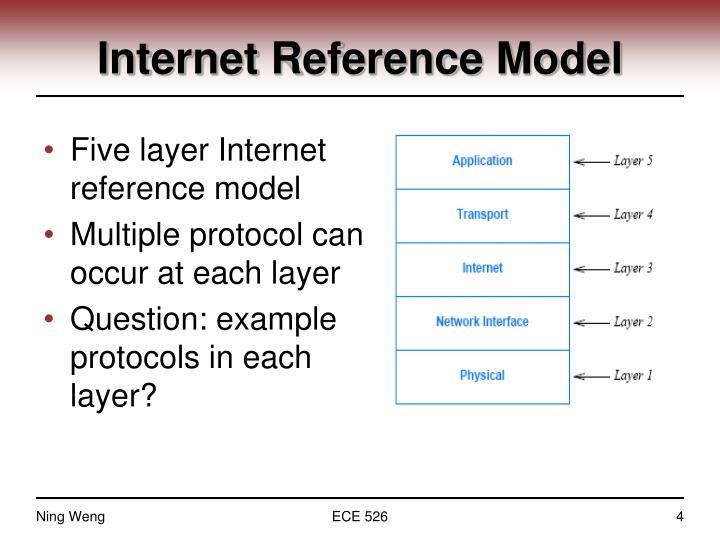 Internet Reference Model