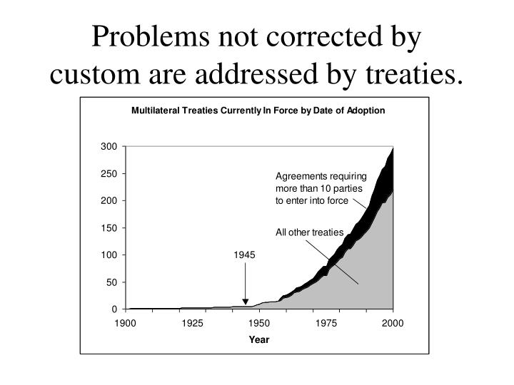 Problems not corrected by custom are addressed by treaties.