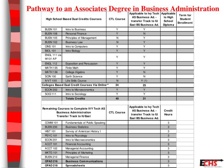 Pathway to an Associates Degree in Business Administration