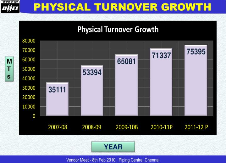 PHYSICAL TURNOVER GROWTH