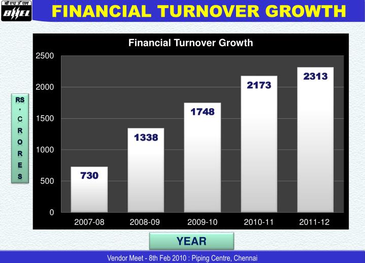 FINANCIAL TURNOVER GROWTH