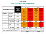 central rural population in crisis by district