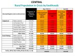 central rural population in crisis by livelihoods